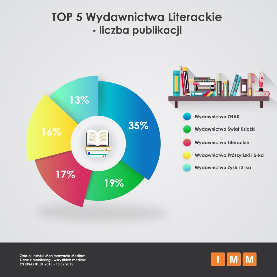 289583a8df60ae ... a Wydawnictwo Literackie (36 mln zł), na trzecim W.A.B. (23 mln zł), a  na czwartym i piątym kolejno: Prószyński i S-ka (21 mln zł) oraz Dom  Wydawniczy ...