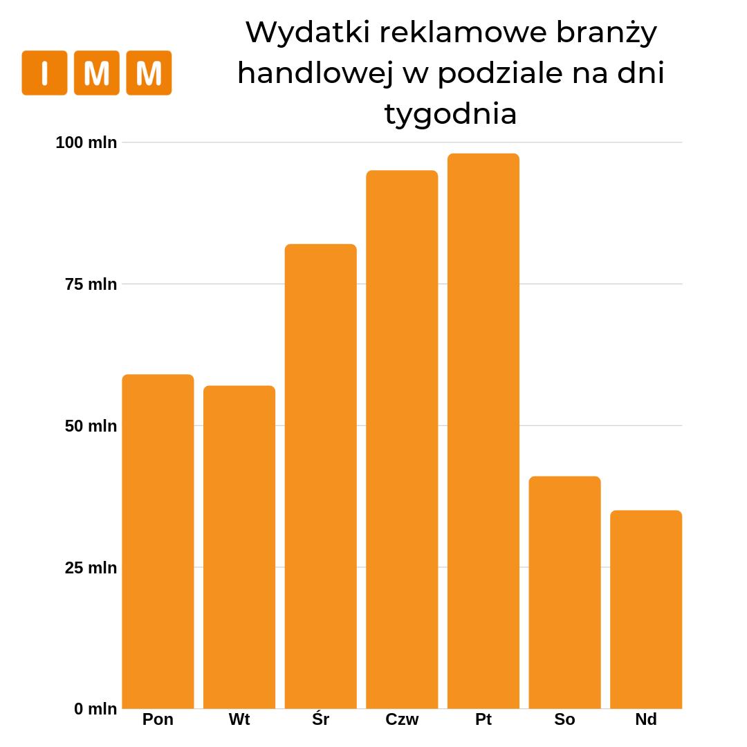 wydatki reklamowe w podziale na dni tygodnia - wykres