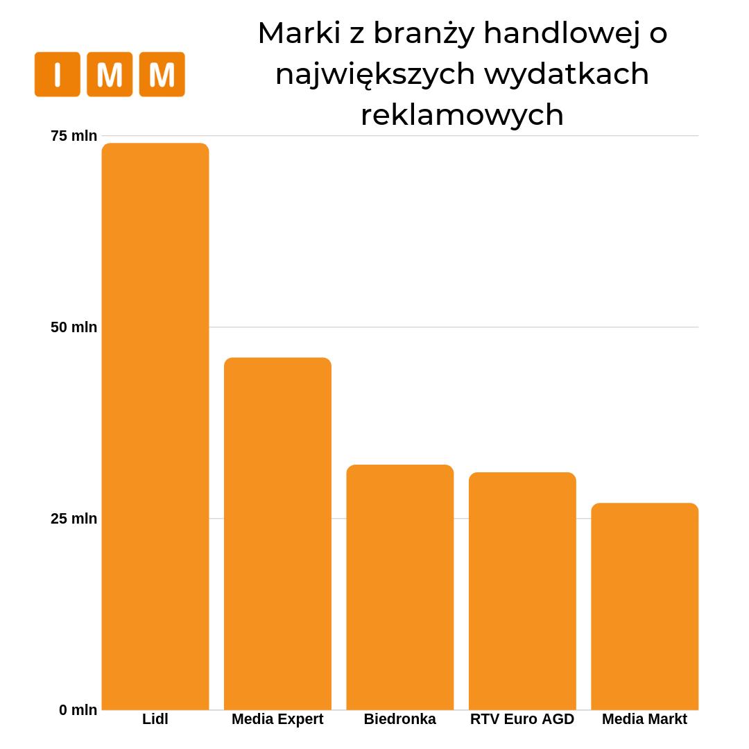 marki o największych wydatkach reklamowych w branży handlowej