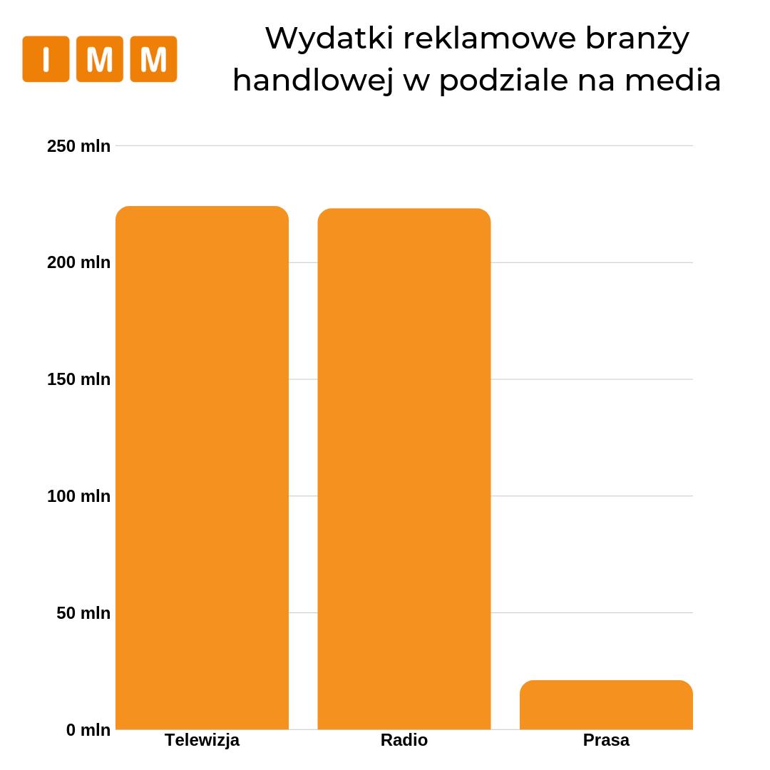 wydatki reklamowe w podziale na mediach - wykres