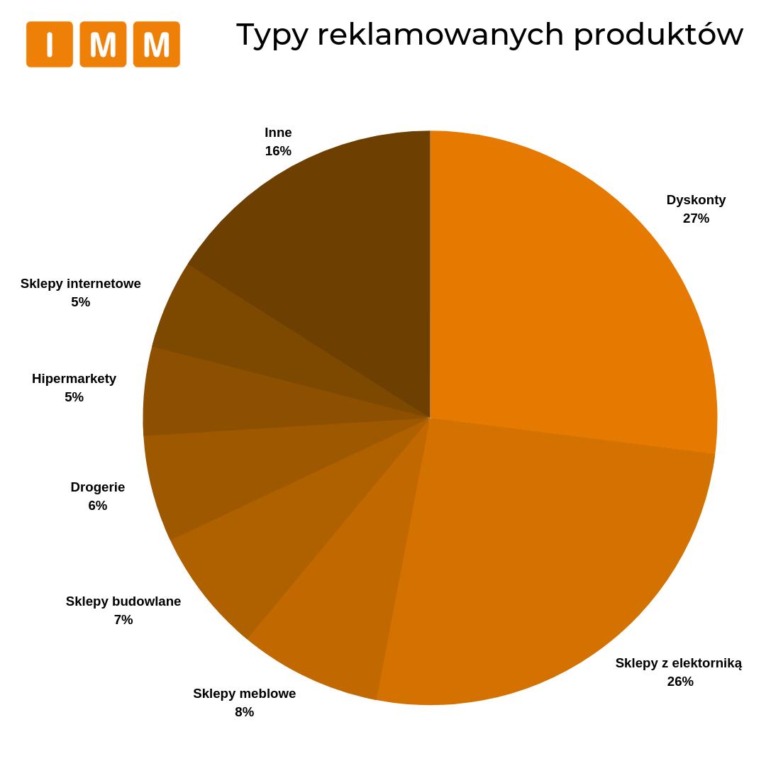 typy reklamowanych produktów - wykres kołowy