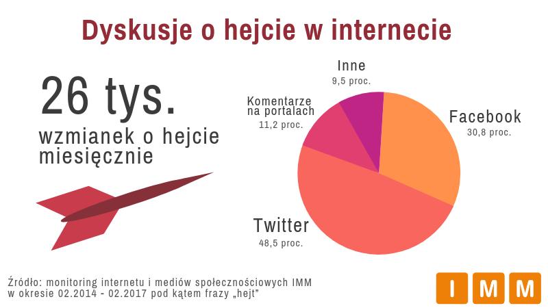 """monitoring internetu i mediów społecznościowych IMM w okresie 02.2014-02.2017 pod kątem frazy """"hejt"""""""