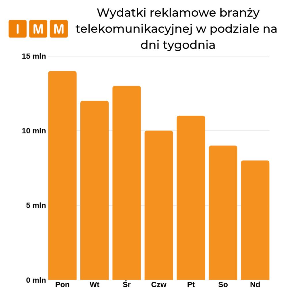 Wydatki reklamowe branży telekomunikacyjnej w podziale na dni tygodnia