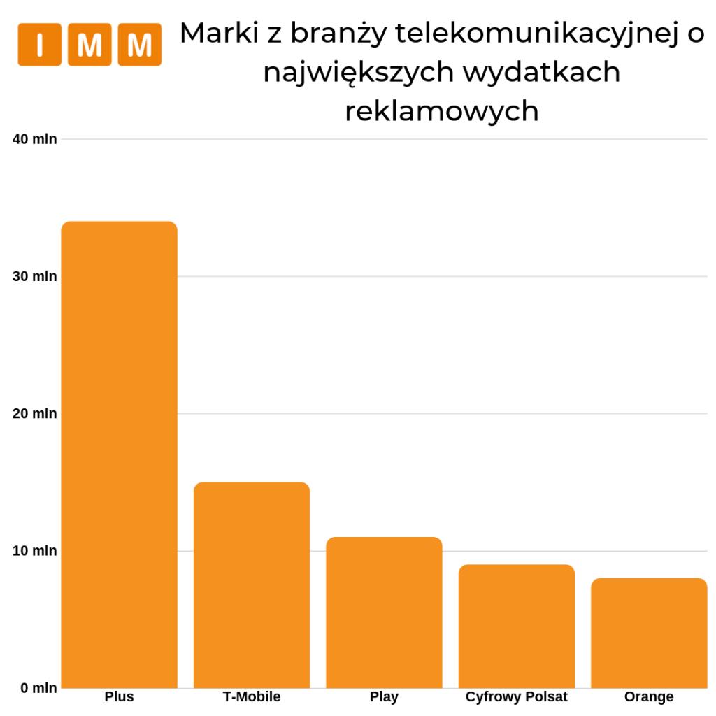 Marki z branży telekomunikacyjnej o największych wydatkach reklamowych
