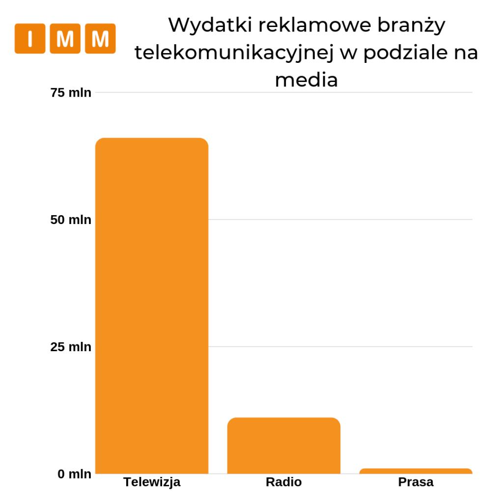 wydatki reklamowe branży telekomunikacyjnej w podziale na media