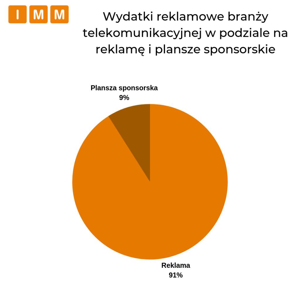 wydatki reklamowe branży telekomunikacyjnej w podziale na reklame i plansze sponsorskie